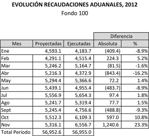 recaudaciones-2012-1