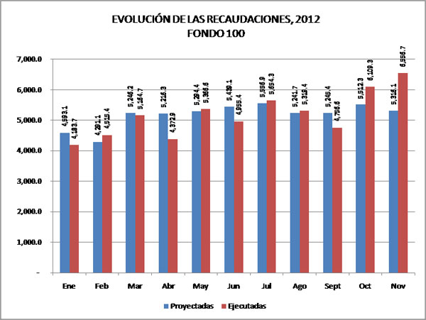 recaudaciones-2012-2
