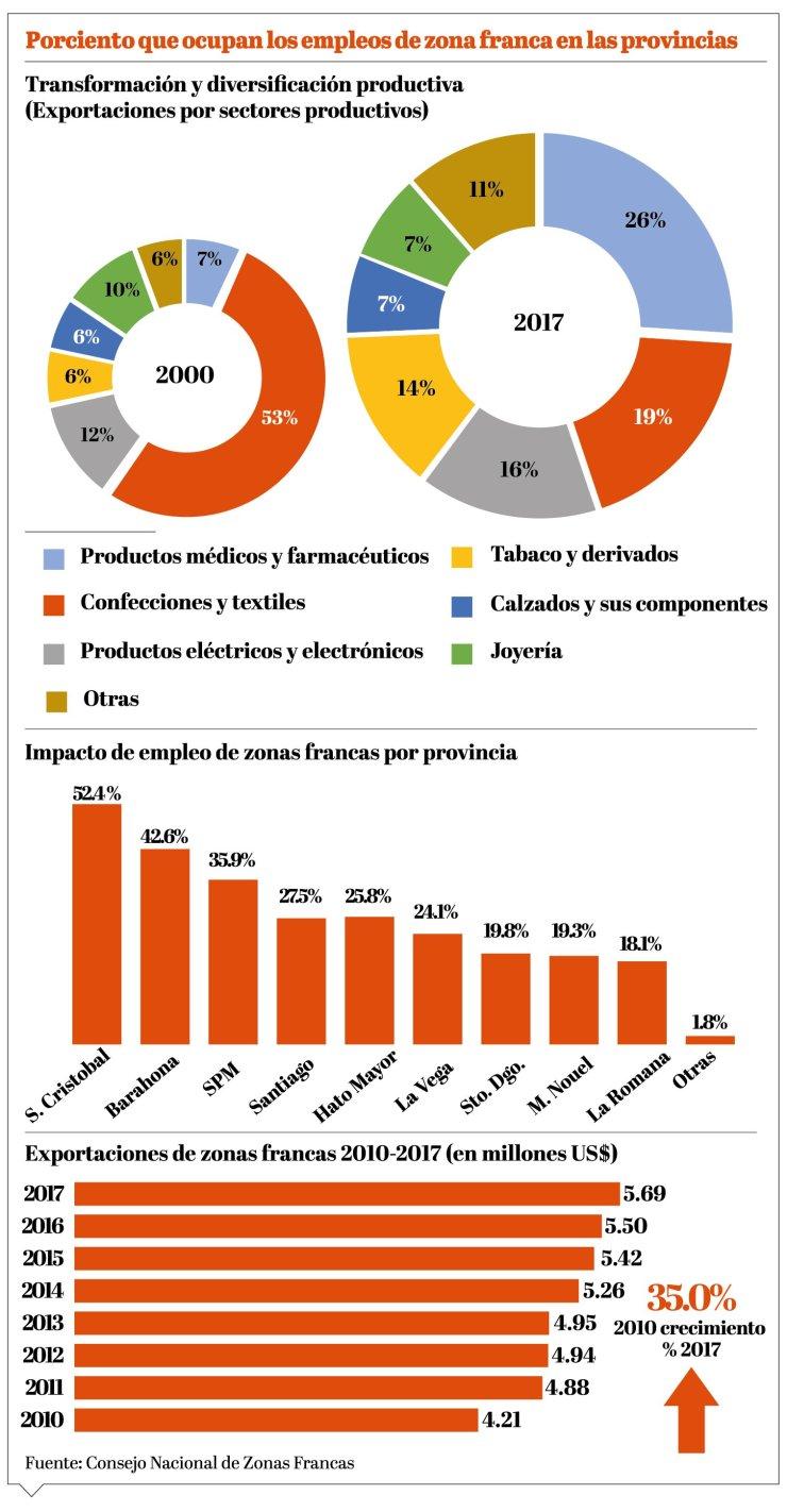 iinfo-zonas-francas